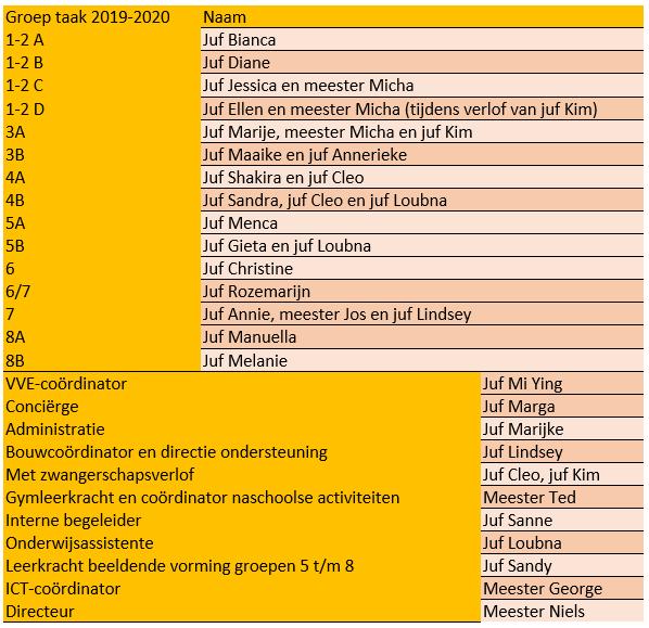 formatie 2019-2020